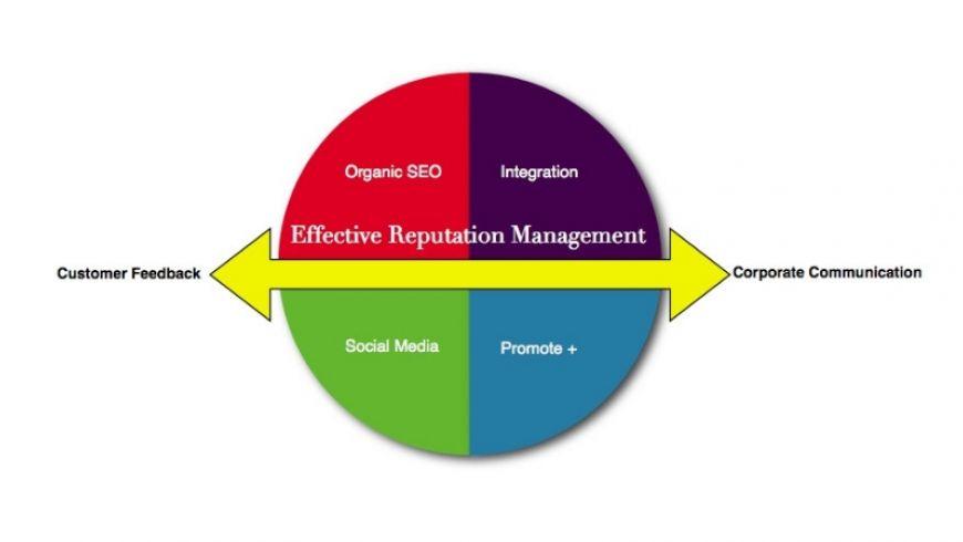 Managementul reputatiei SEO: arta de a te mentine in topul rezultatelor Google