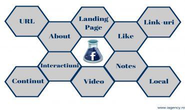 10 strategii pentru optimizarea SEO a paginii de Facebook