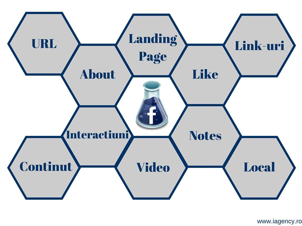 optimizare seo pagina facebook